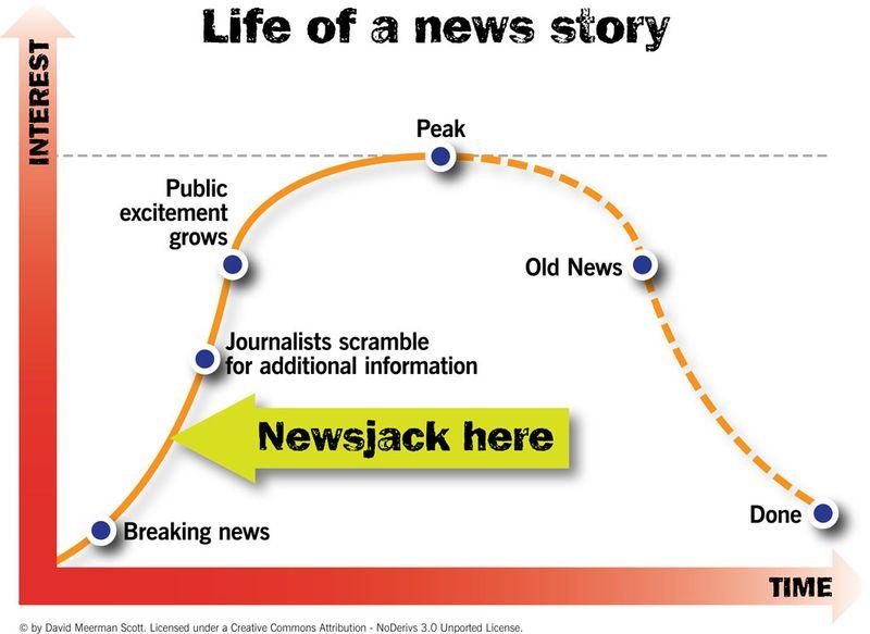 Newsjacking David Meerman Scott