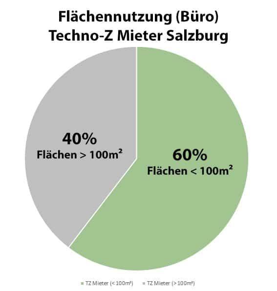 Grafik Bürofläche Techno-Z Salzburg