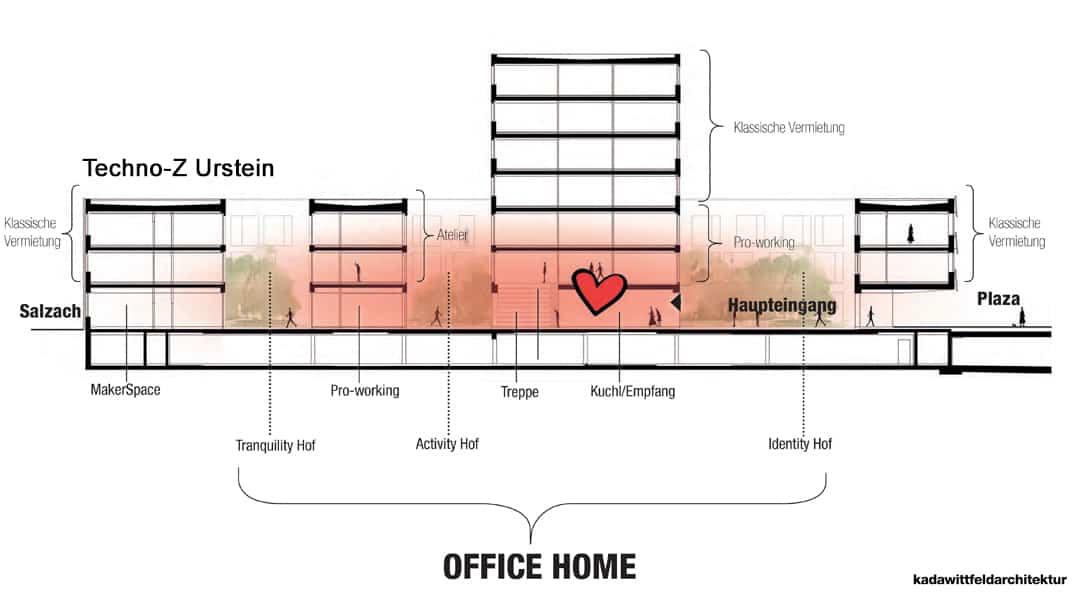 Skizze Techno-Z Urstein mit Office Home